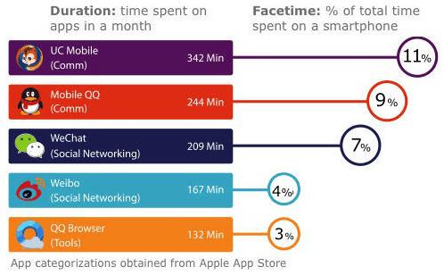 app usate in Cina