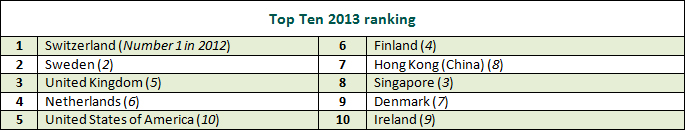 top-ranking-country_innovation_index