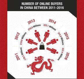 online_buyers_China_